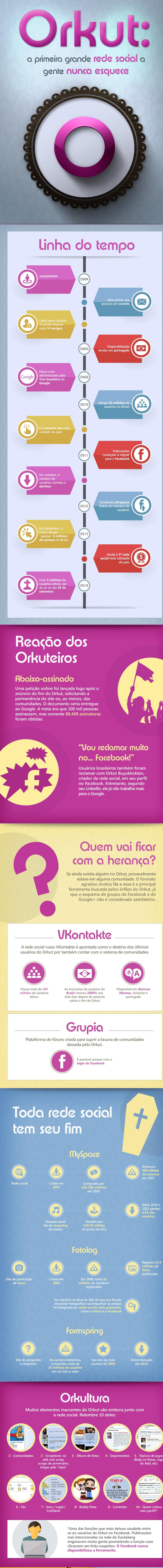 Fim-do-Orkut